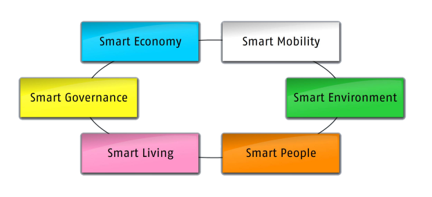 Smart Cities Main Axes